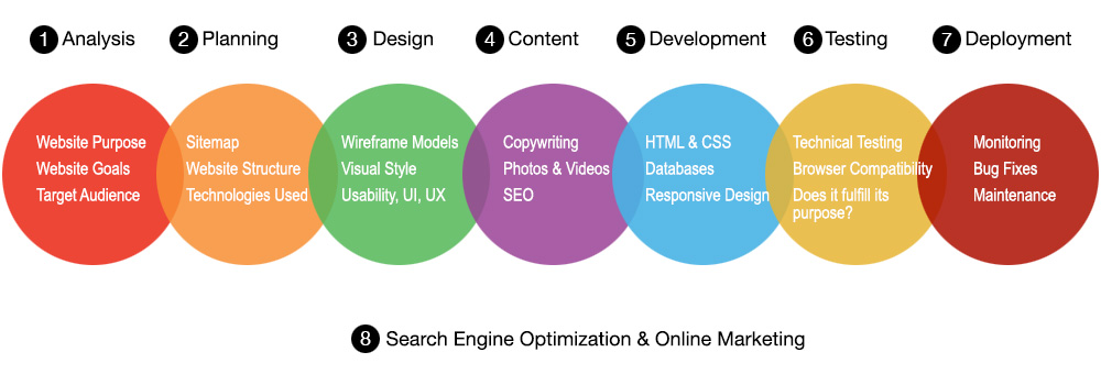web design process for company in Kuala Lumpur